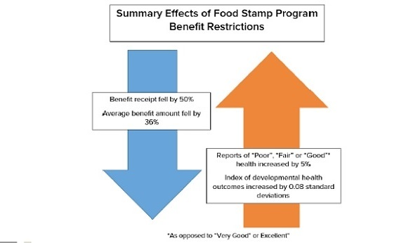 Graphic depicting how poor health increased when food stamp benefits decreased.