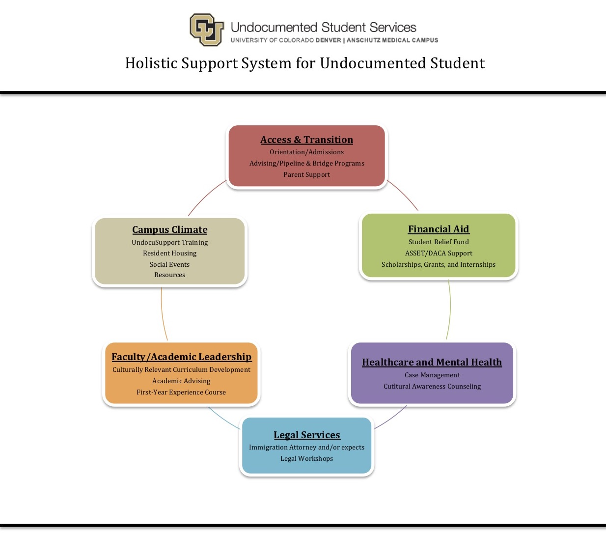 Graph of Holistic Support System for Undocumented Student. System includes Access & Transition, Financial Aid, Healthcare and Mental Health, Legal Services, Faculty/Academic Leadership, and Campus Climate