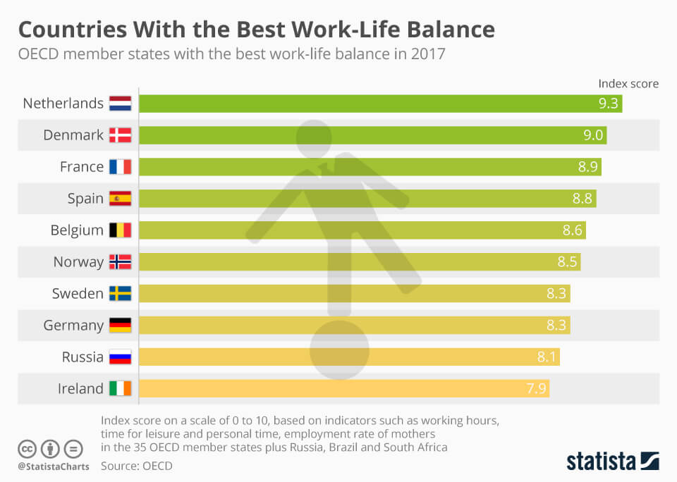 OECD chart on Countries with best work-life balance
