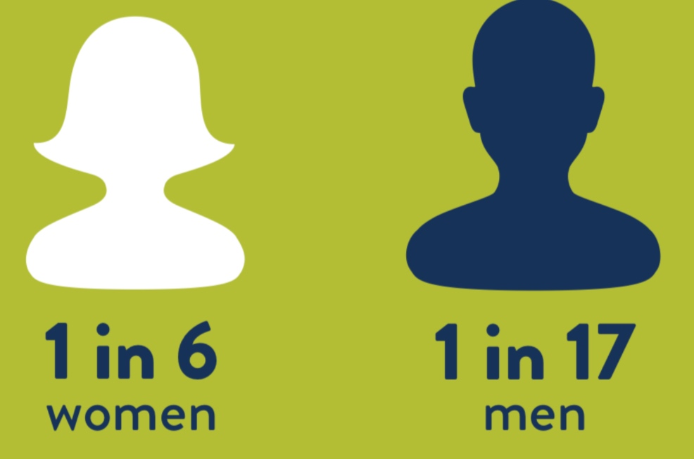 stalking by gender; infographic via SPARC