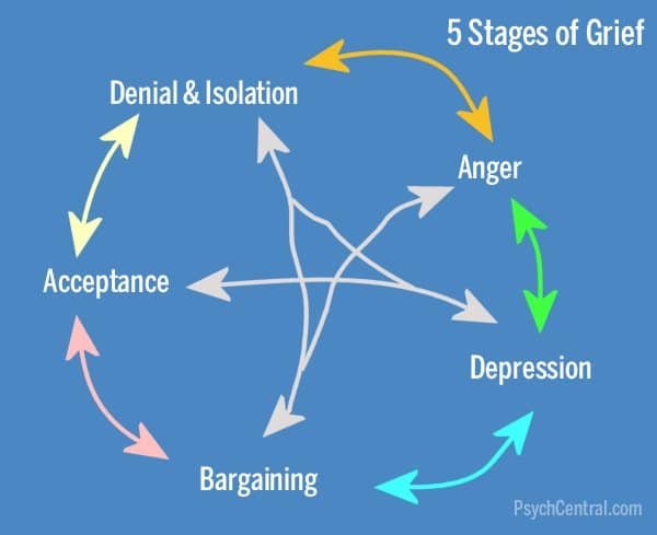 diagram of 5 stages of grief; via PsychCentral