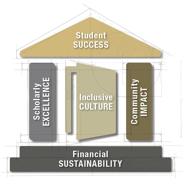 Graphic of CU Denver's five strategic priorities