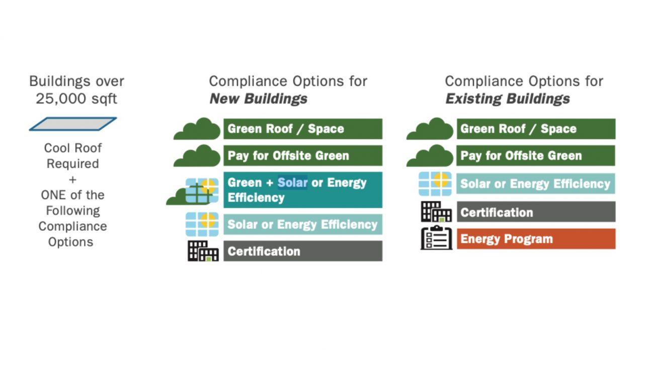 Green Buildings Ordinance compliance 2019