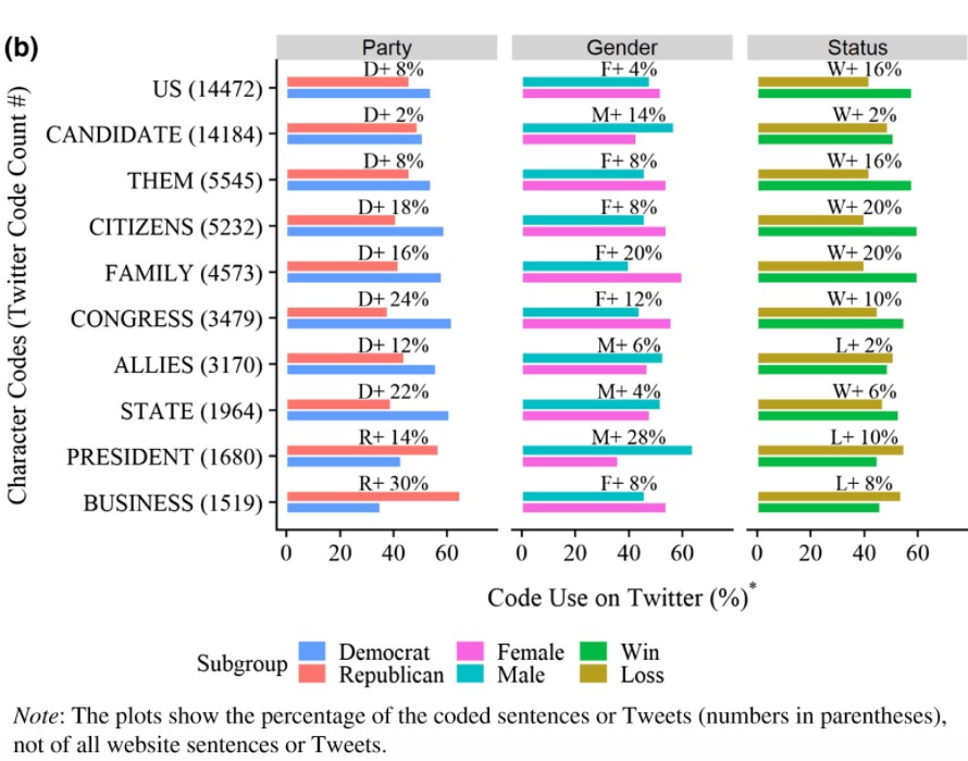 This chart illustrates the differences in discussion topics between political party, gender and status.