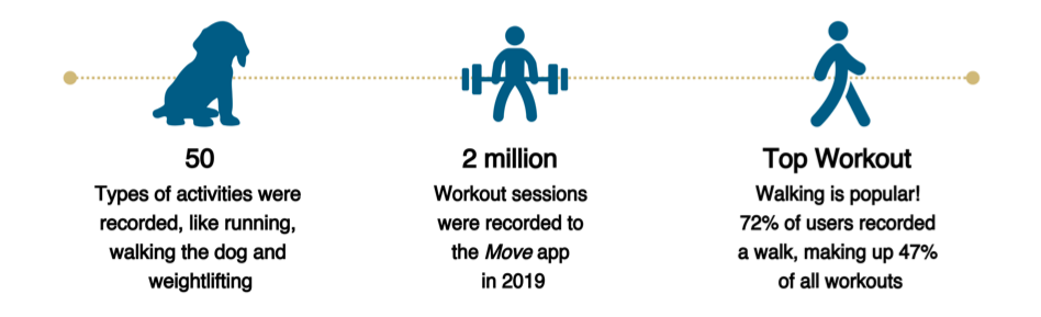 chart showing physical activities of CU employees