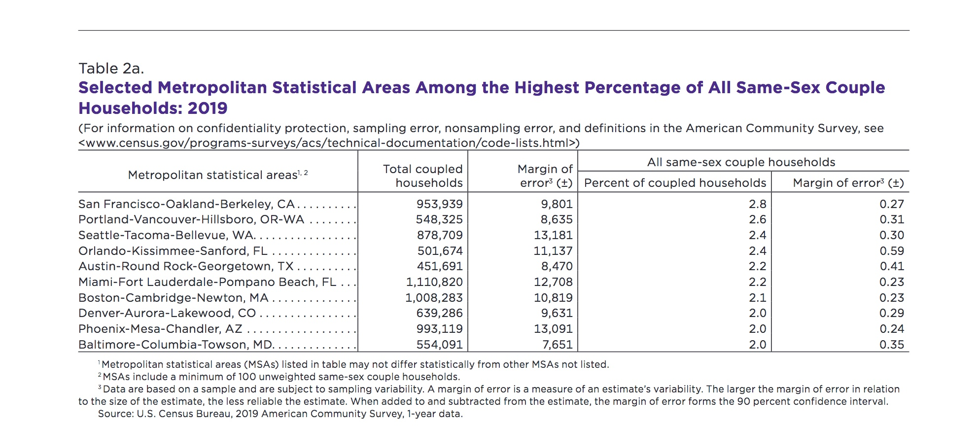 census list of metropolitan areas with highest percentage of same-sex couple households