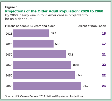 bar graph of U.S. 65+ population projections